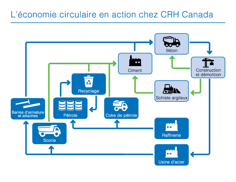 Circular-Economy-Schematic-French